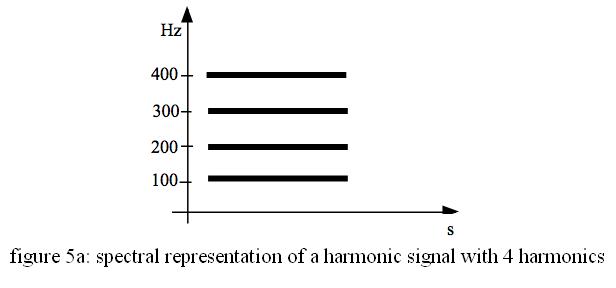 représentation spectrale d'un signal harmonique