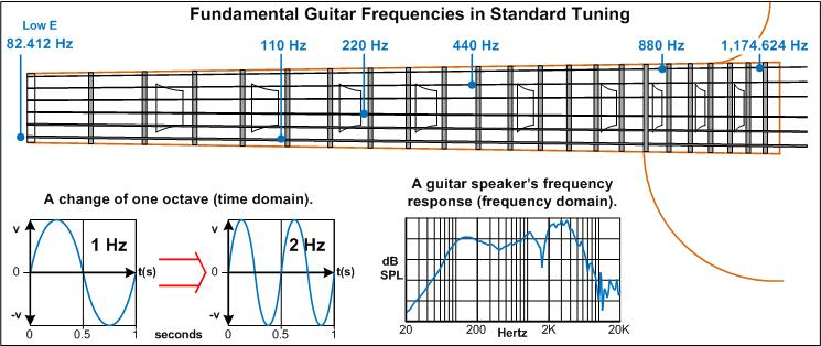 Frequency Of Musical Notes : The audible frequency range audiofanzine