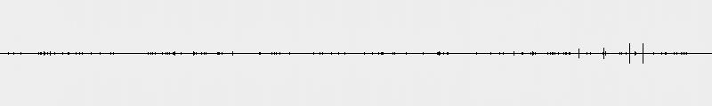 Samples de la Multiwave Bass Distortion