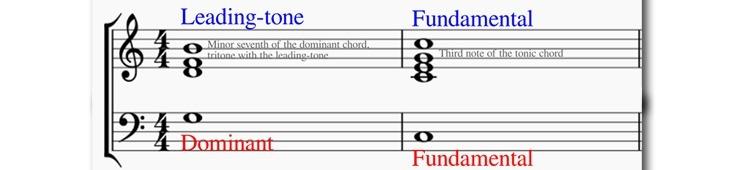 Harmony Grundlagen - Teil 11