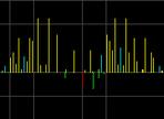 Das Frequenzspektrum in der FM Synthese