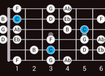 Relative Chord and Tonal Exchange Substitutions