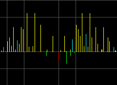 The Frequency Spectrum in FM Synthesis