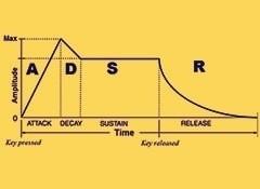 L'enveloppe ADSR