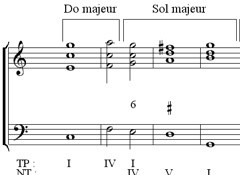 Introduction aux modulations