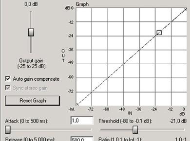La compression dynamique du son part I