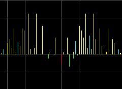 Le spectre dans la synthèse FM