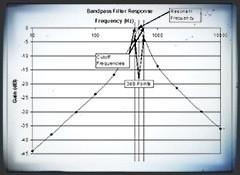 Les différents types de filtres en synthèse sonore