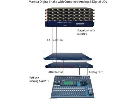 Networksound Mamba Digital Snake with Combined & Analog Digital I/Os